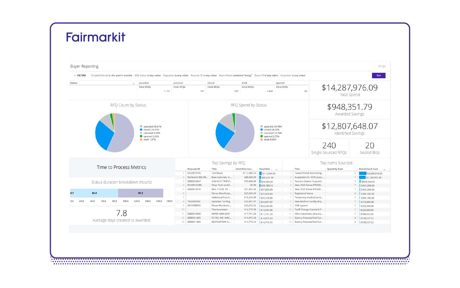 Fairmarkit Advanced Reporting screenshot buyer analysis