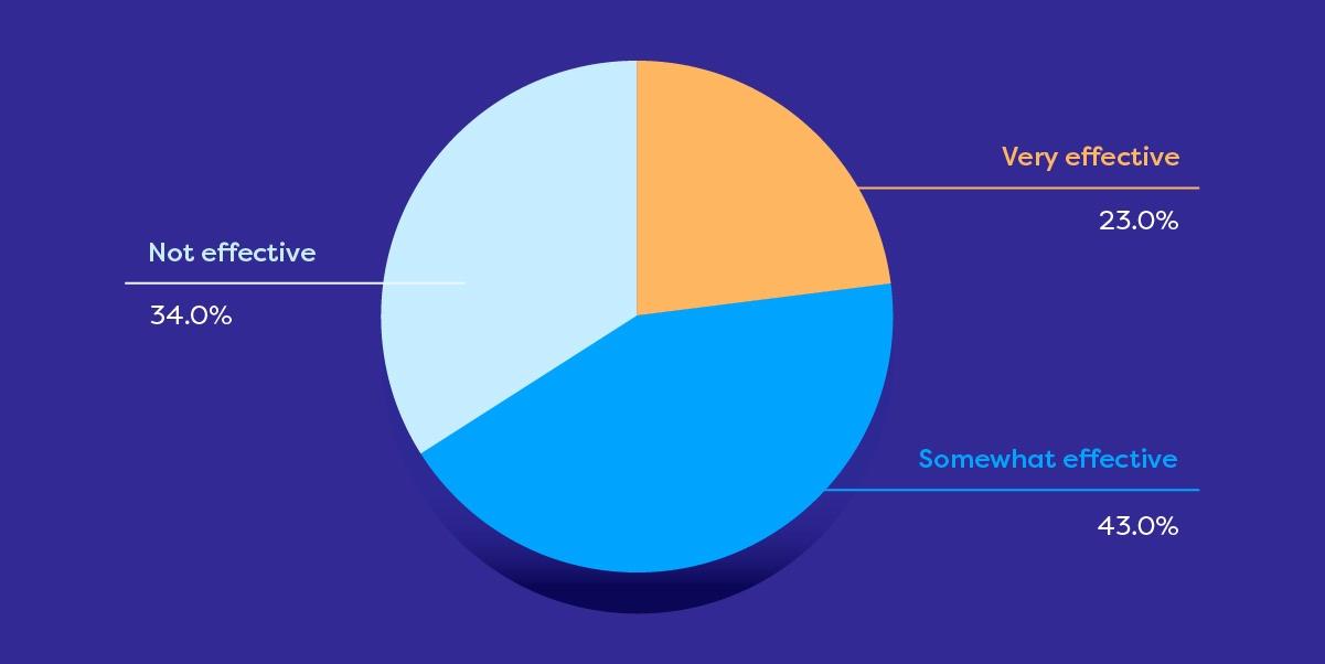 A 2019 supplier.io pie chart on supplier diversity program effectiveness