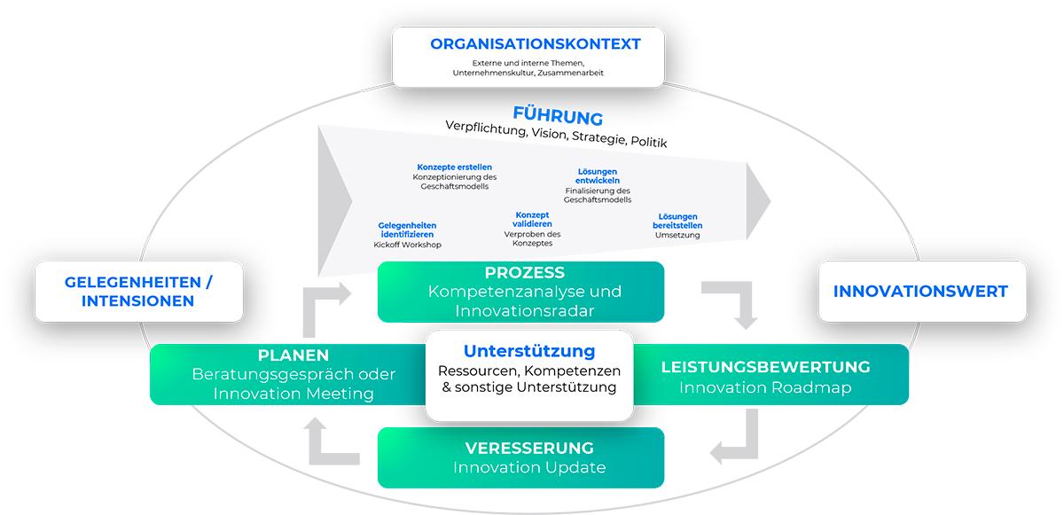 Innovationsmanagementmit ISO-Zertifikat
