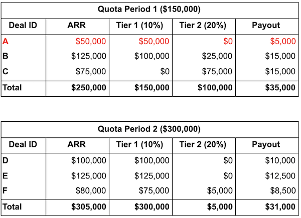table showing quotas by period