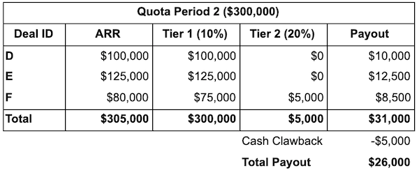 table depicting quota clawback