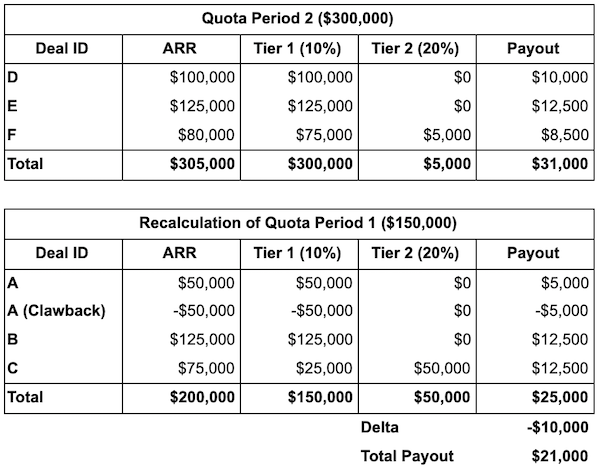 table depicting negative quota credit to past period
