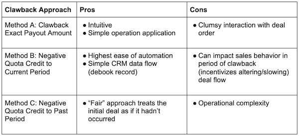 table displaying pros and cons of quota methods