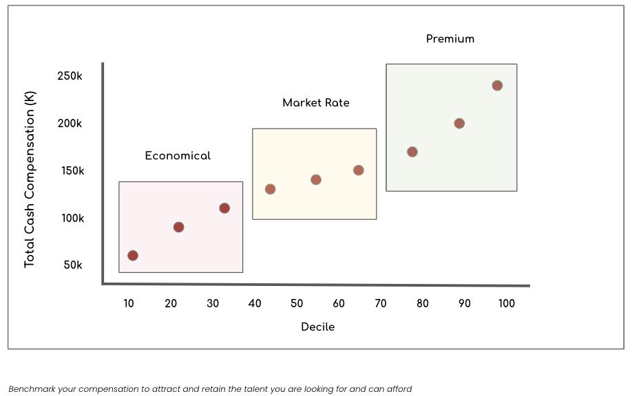 graph showing total cash compensation