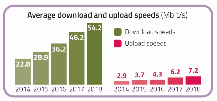 In 2018 the average download speed was 54.2 Mbit/s and the average upload speed was 7.2 Mbit/s.