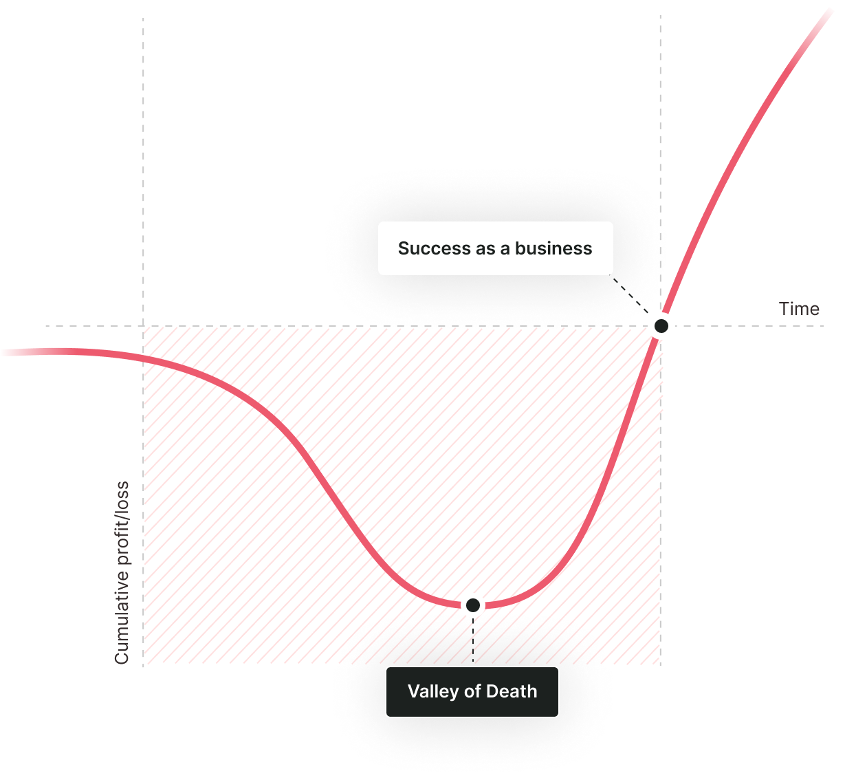 graph success as a business