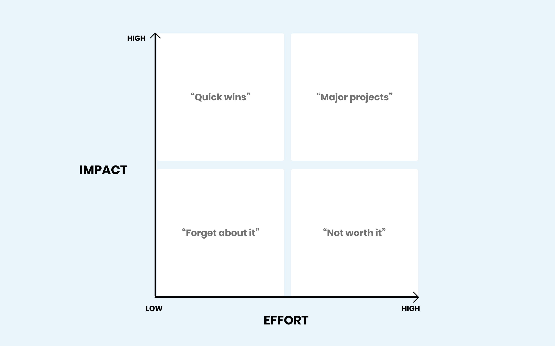 An effort-impact diagram