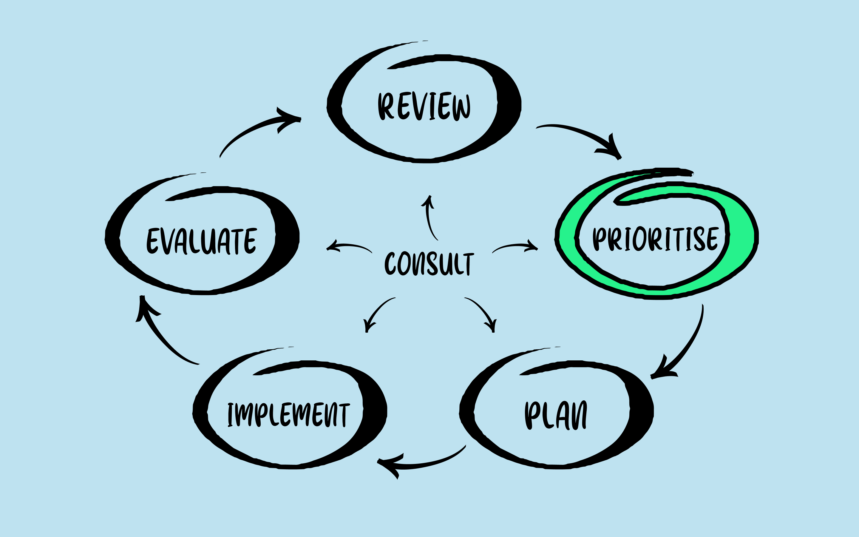 Diagram showing 'prioritise' highlighted
