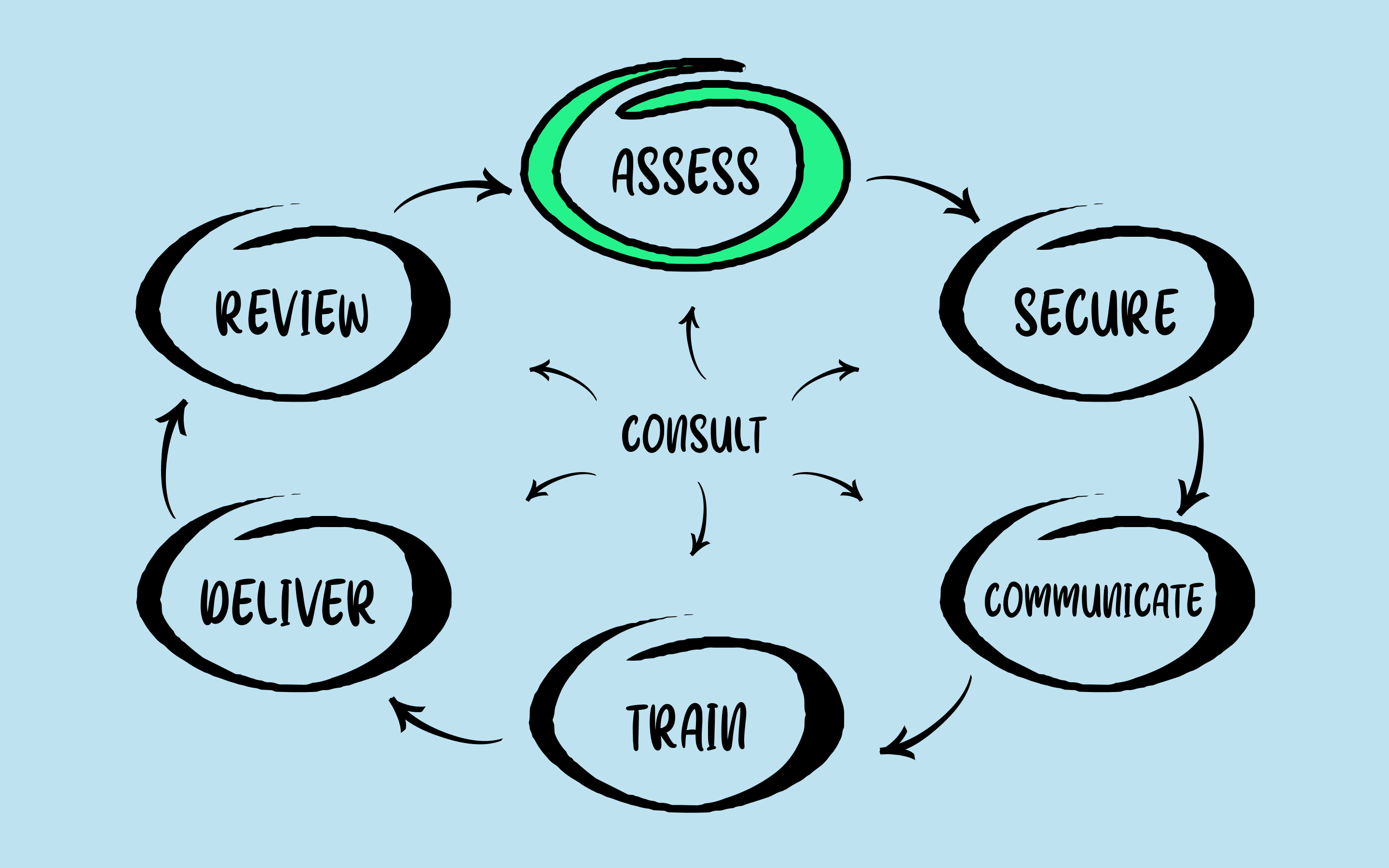 Diagram showing 'assess' highlighted