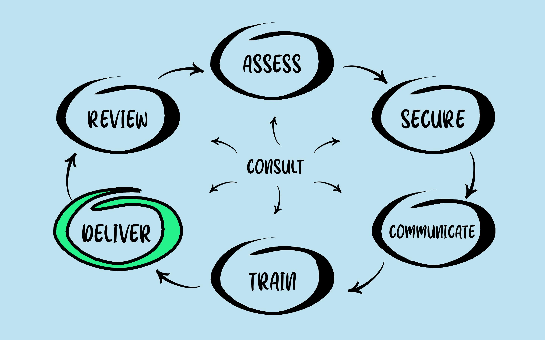 Diagram showing 'deliver' highlighted