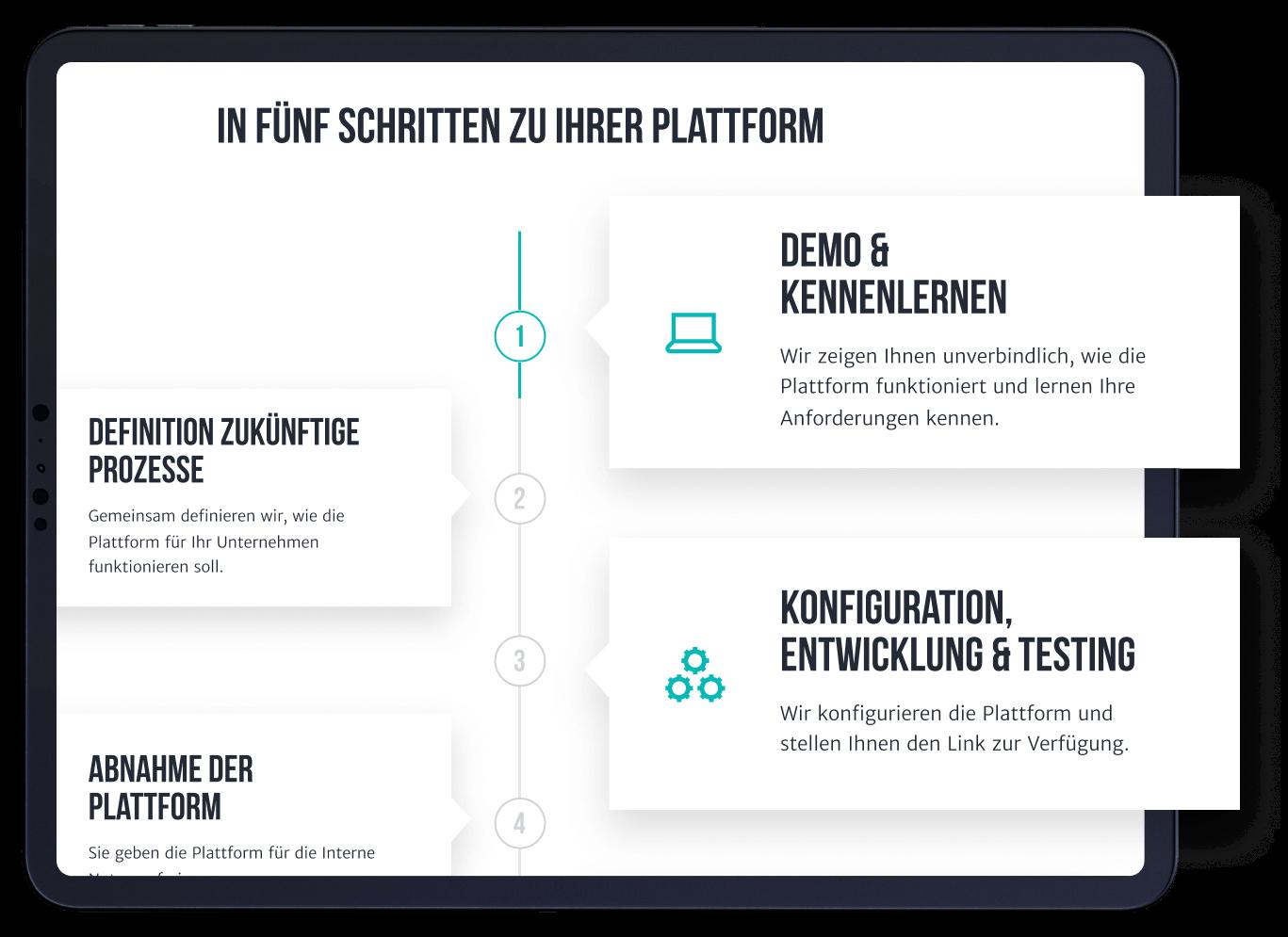 Image Five steps to your platform