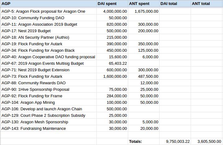 AGP_spending_spreadsheet