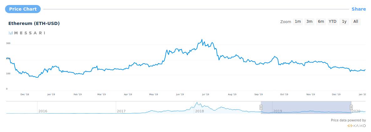 Screenshot_2020-03-10-Ethereum--ETH---199-89-price--news--chart--market-cap-Messari