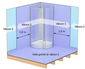 Våtzoner i badrum