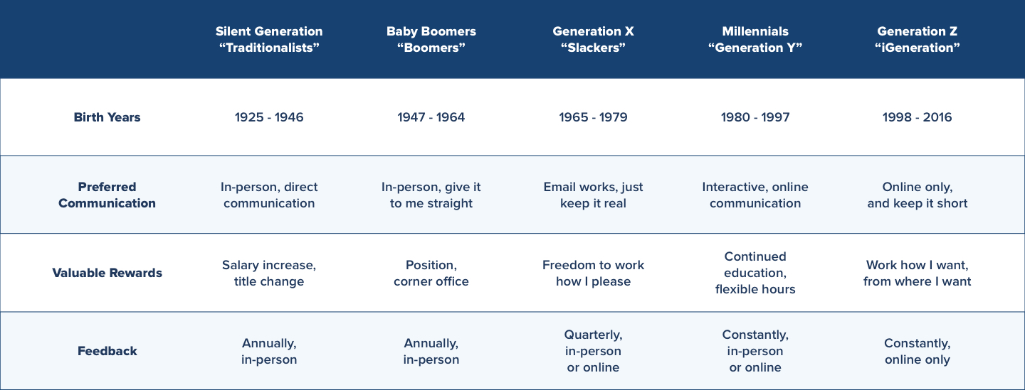 generations workplace graph 2