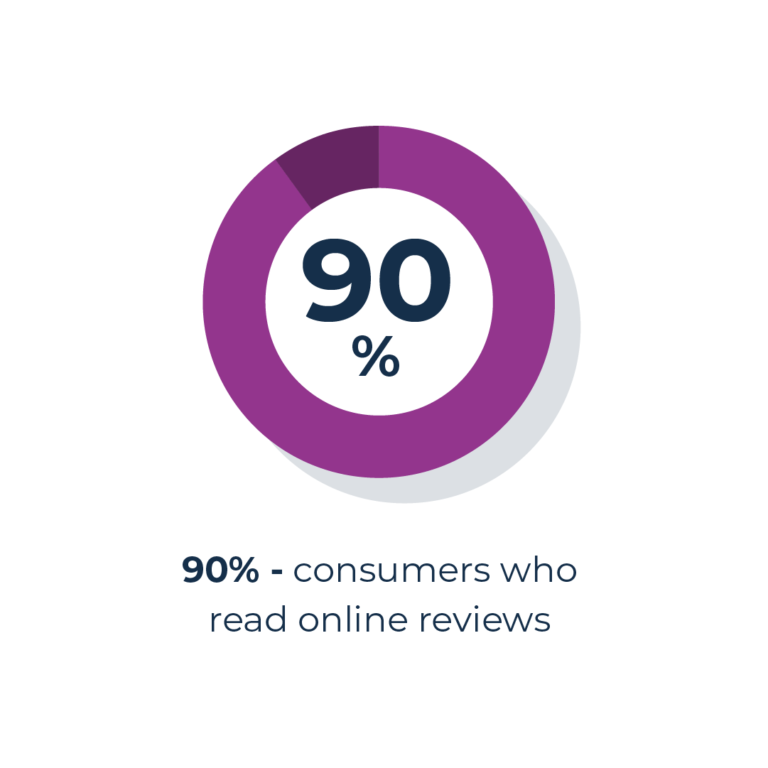 Number of consumers reading online reviews