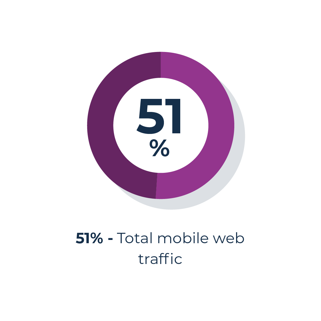 total mobile web traffic