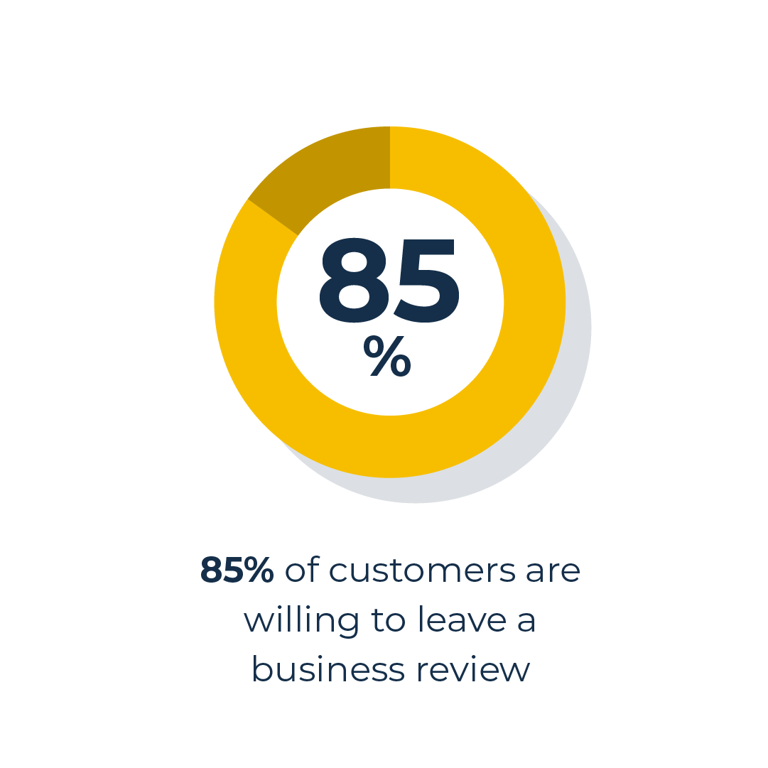 Chart on business reviews