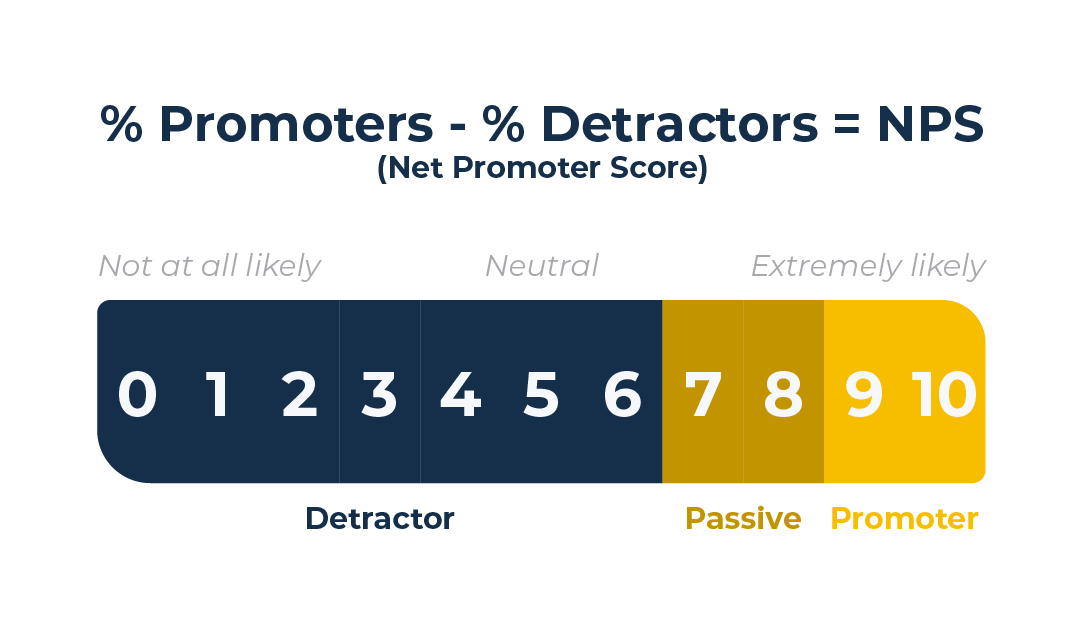 Net Promotor Score Calculation