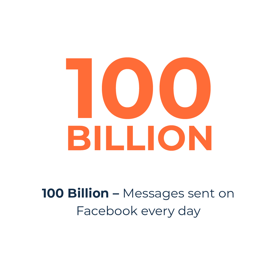 Facebook messages sent