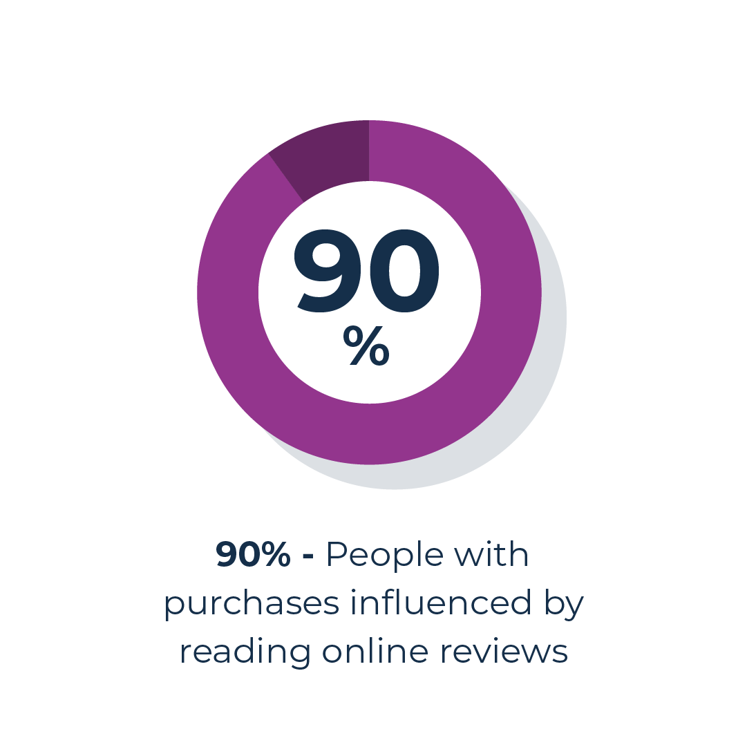 People influenced by reviews