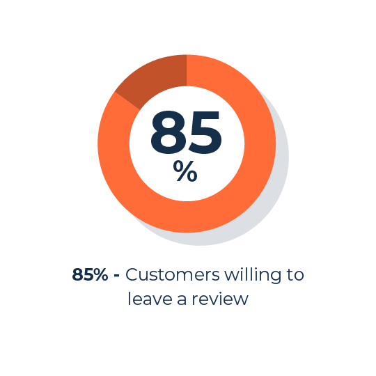 customers willing to leave a review
