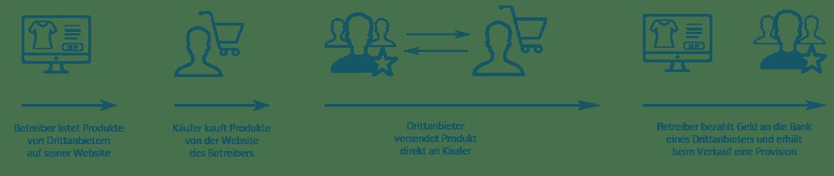 Model eines Online Marktplatz