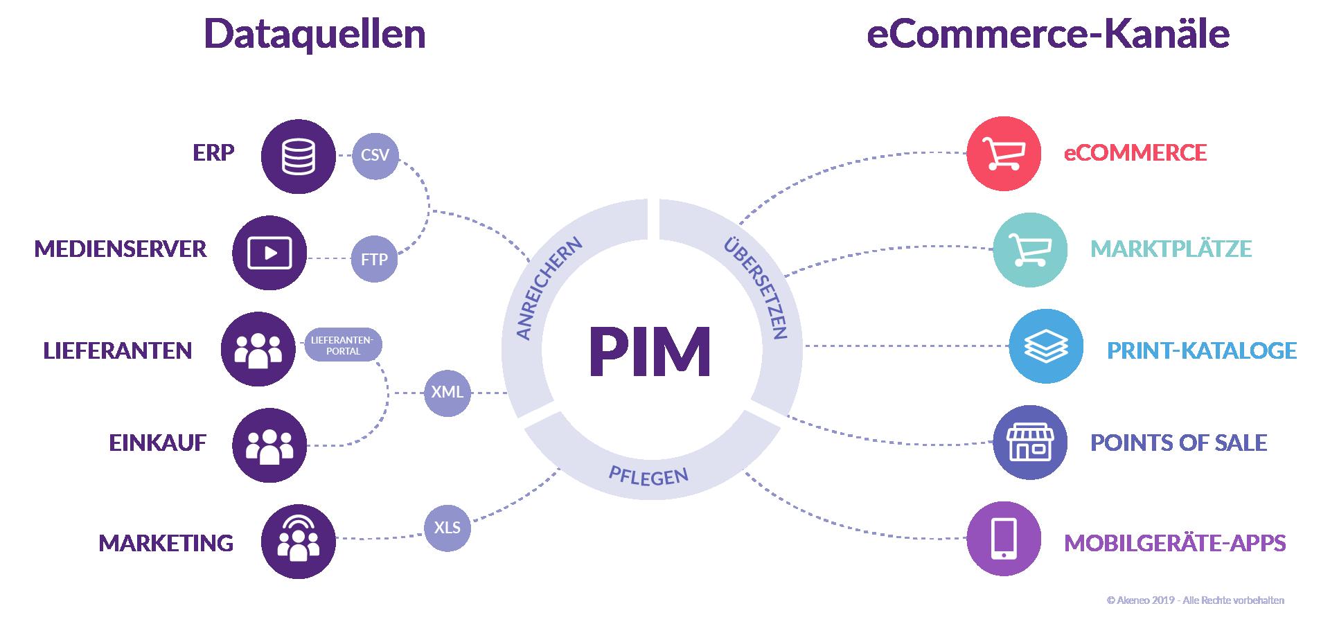 Wie funktioniert ein PIM-System? Akeneo  PIM Schema
