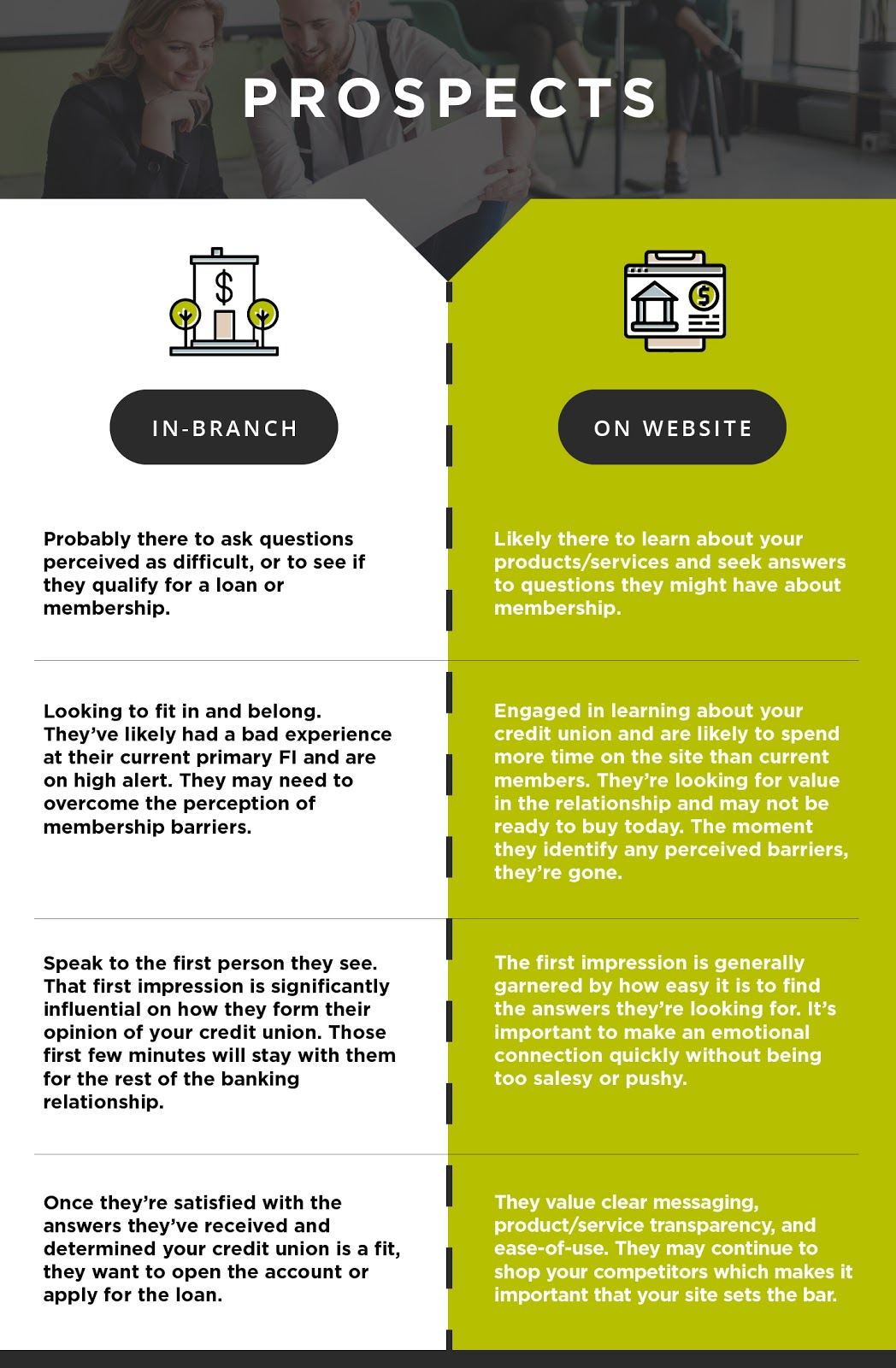 How prospects use your branch vs your website.