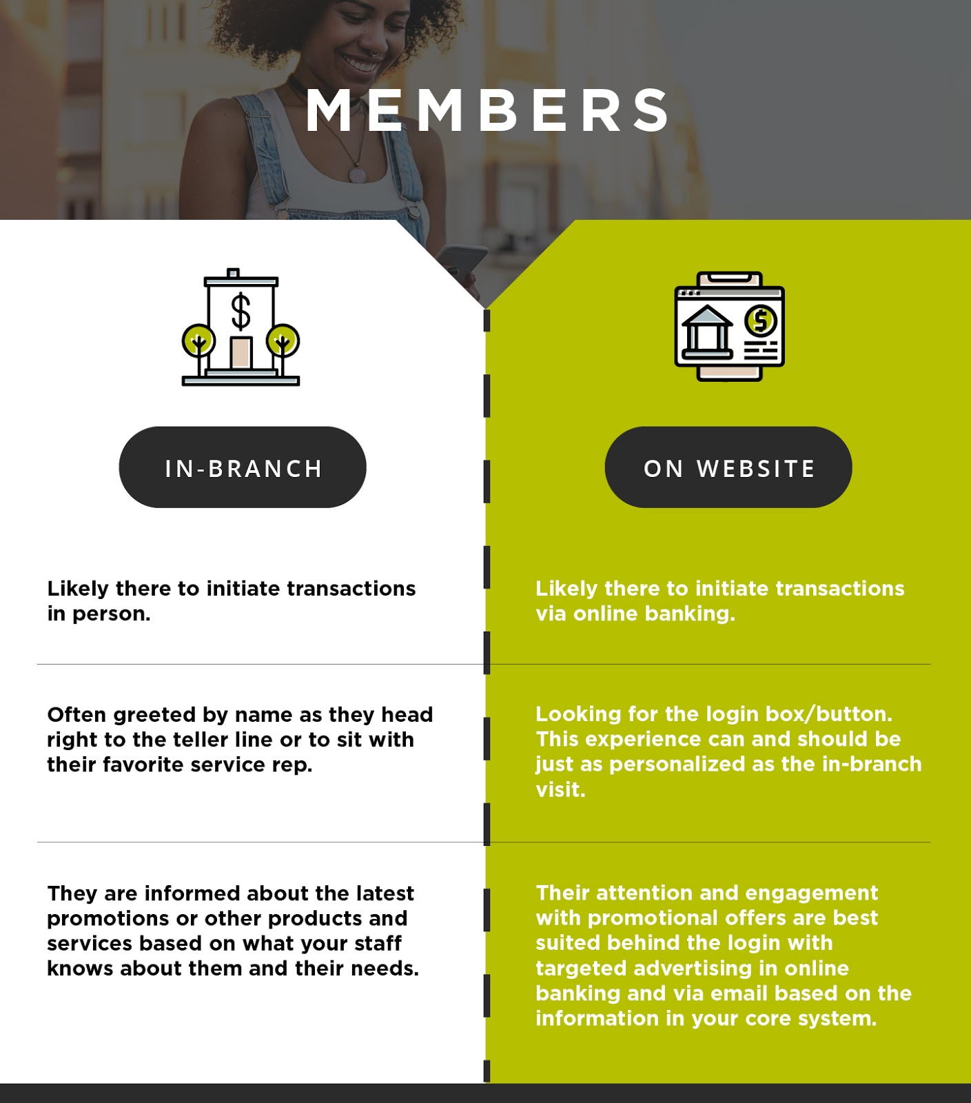 How members use your branch vs your website.