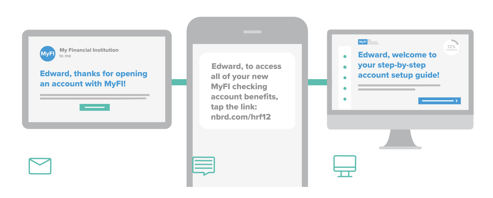 Image of example digital onboarding services