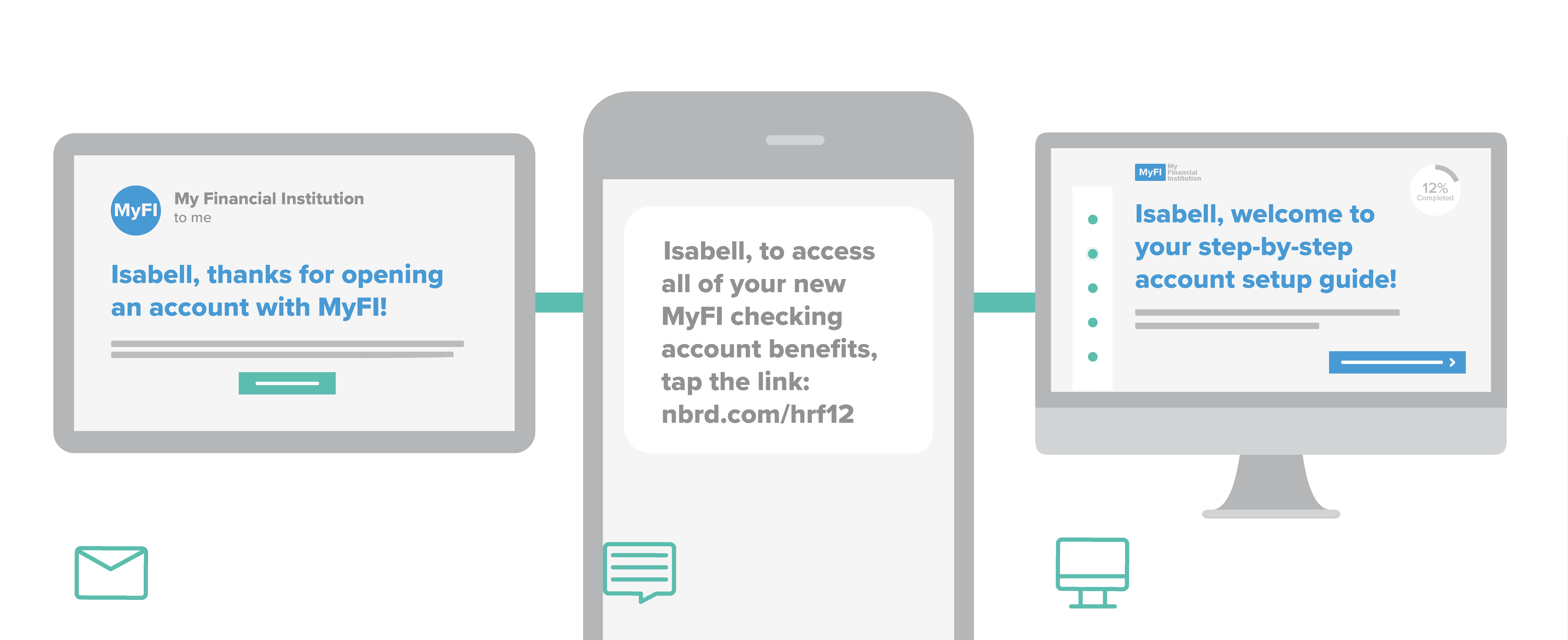 Example digital onboarding services, email, SMS, digital guides