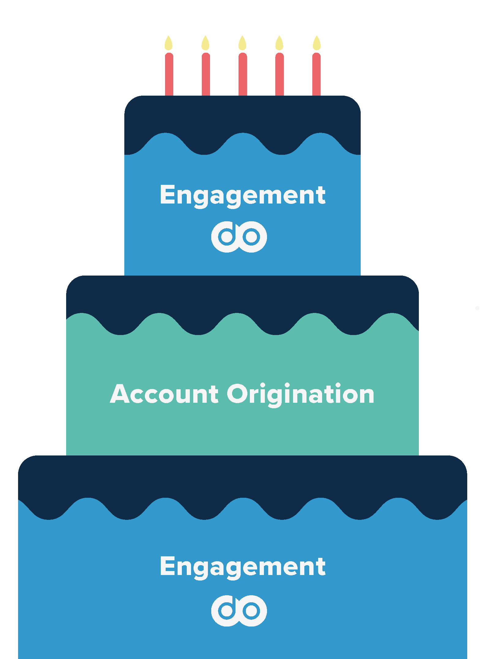 Layer cake representing the digital engagement layer
