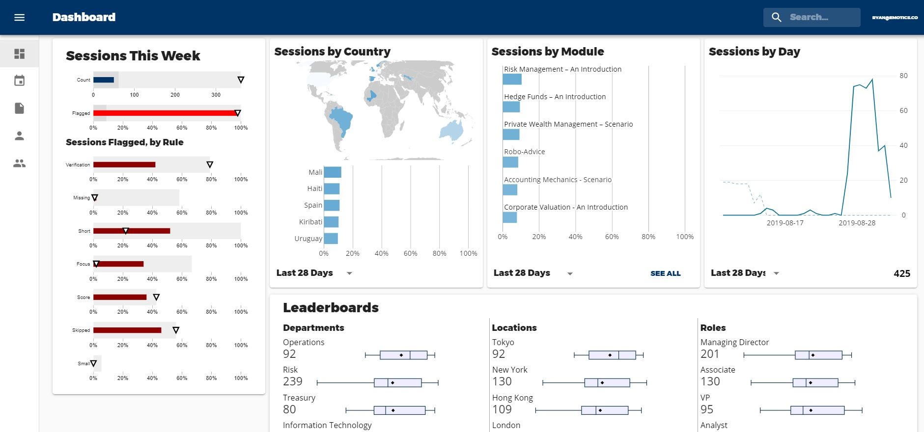 Emotics reporting dashboard software example