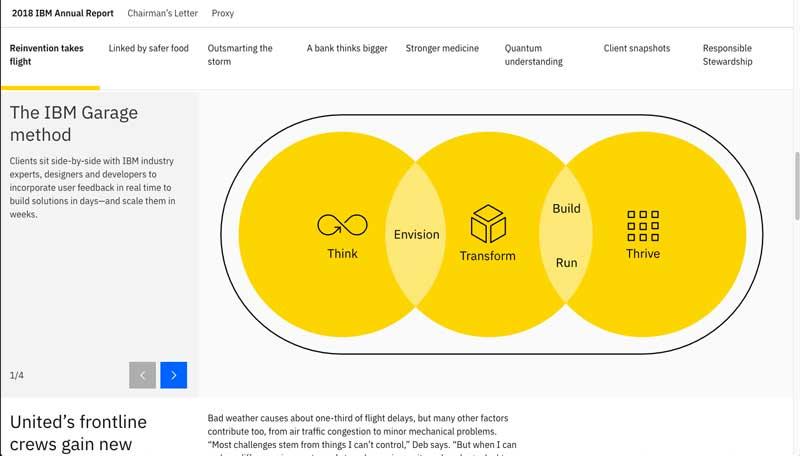 online-annual-report-IBM