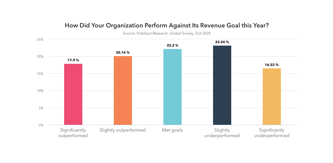 How did your organization perform against its revenue goal this year?