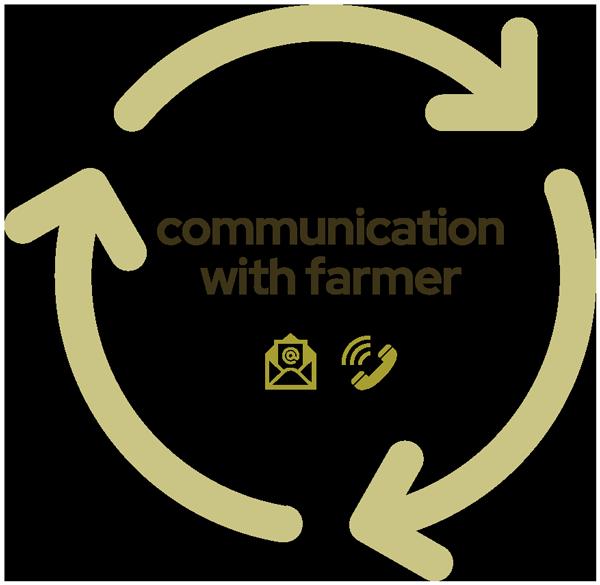 Soil Health Assessment Communication