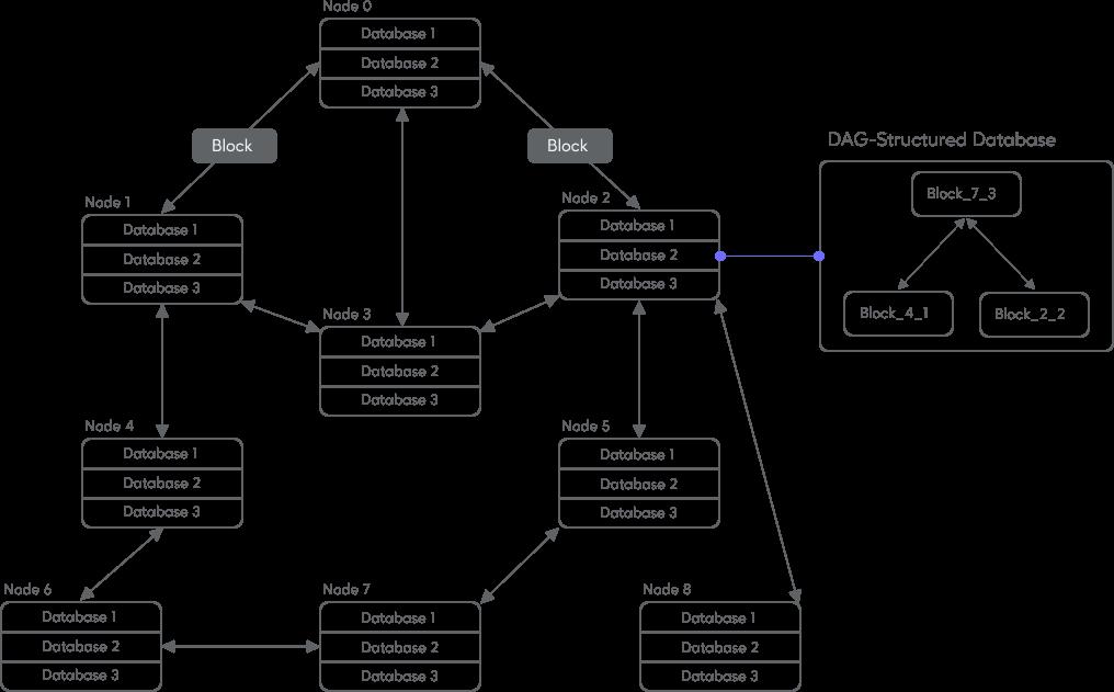 peaq dagchain blockchain technology