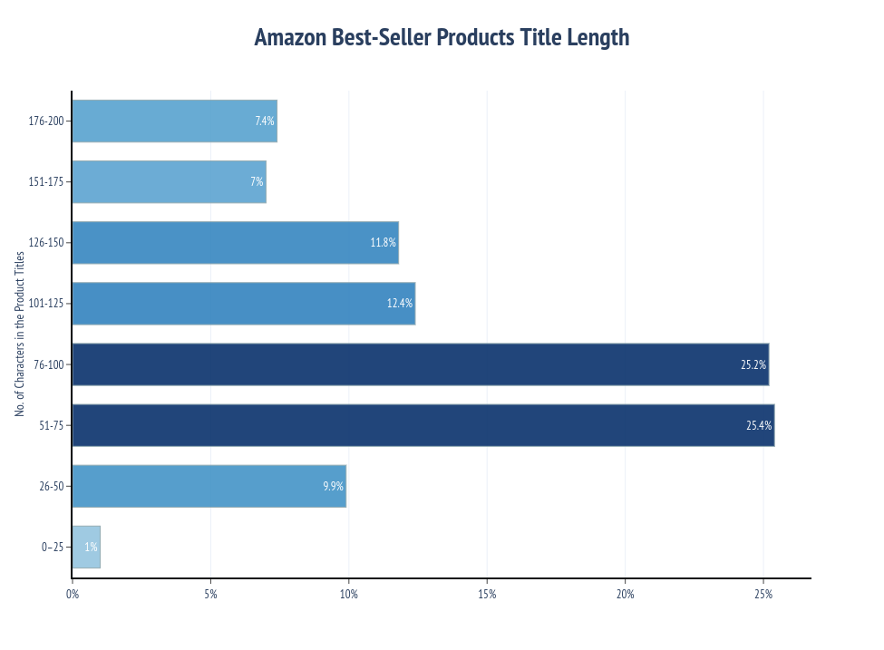 Amazon Best-Seller Products Title Length