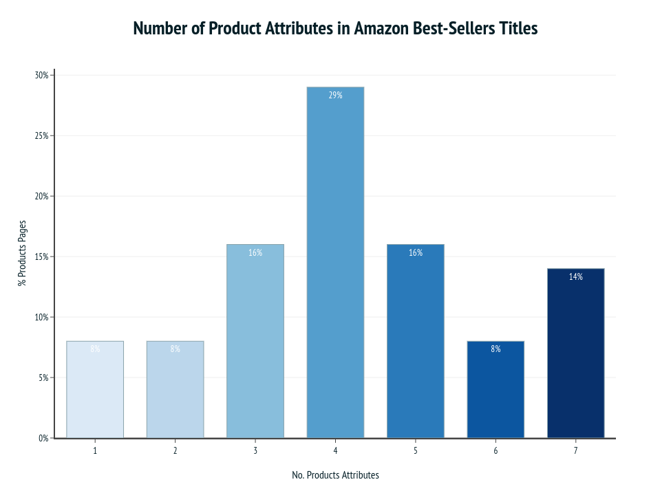 Number of Product Attributes in Amazon Best-Sellers Titles