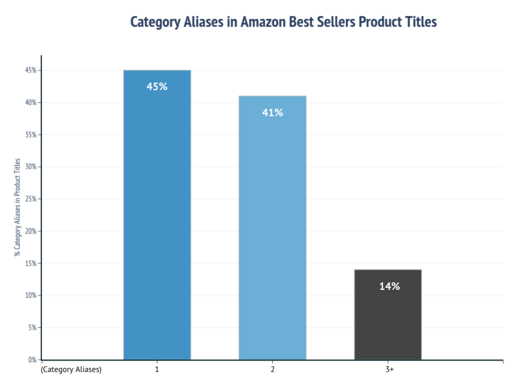 Category Alias in Amazon Best Sellers Product Titles