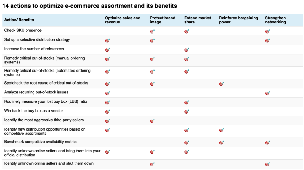 Optimize e-commerce assortment actions and benefits