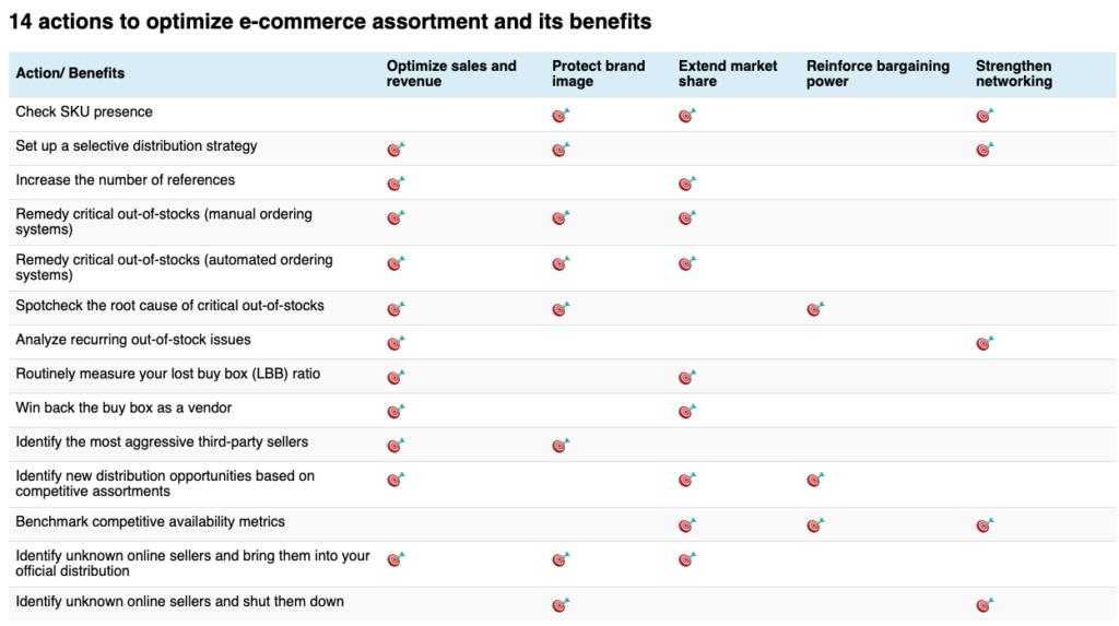 Optimize e-commerce assortment actions and benefits
