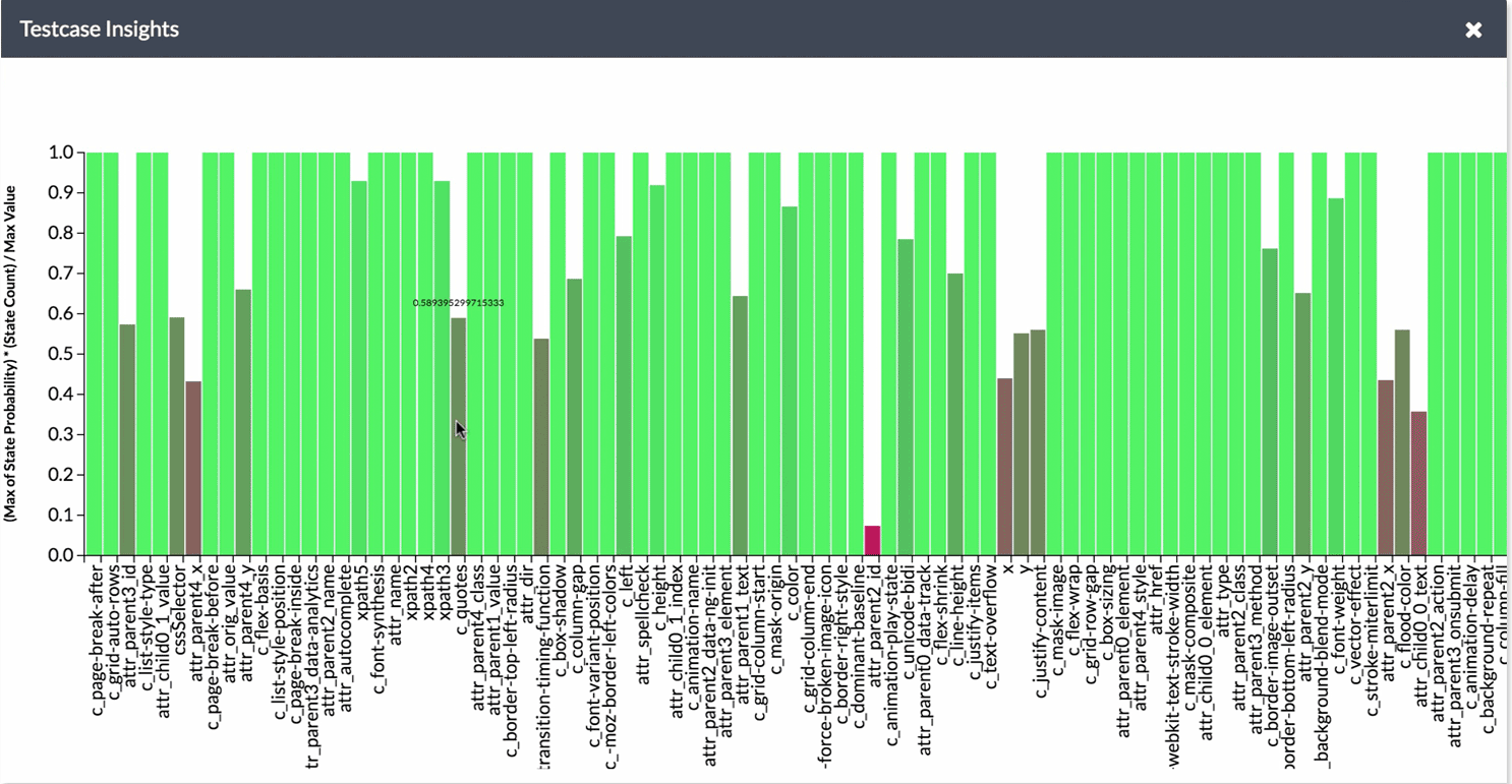 MLEngine categorizes, rates and ranks thousands of data points to ensure the stability of element identification, unlike legacy test automation.