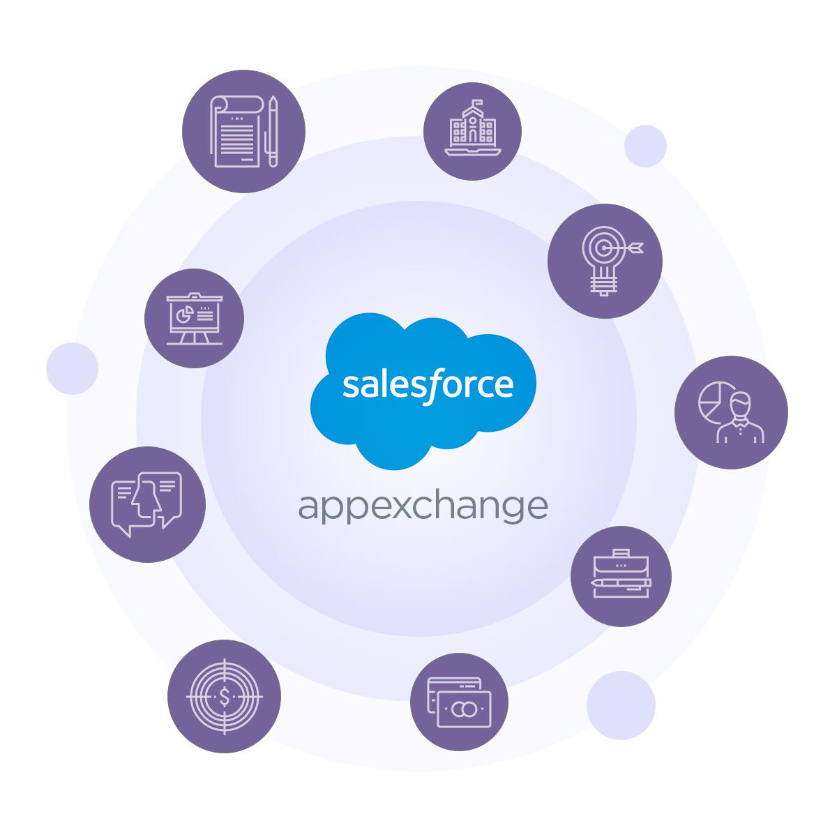 Salesforce Appexchange integrations