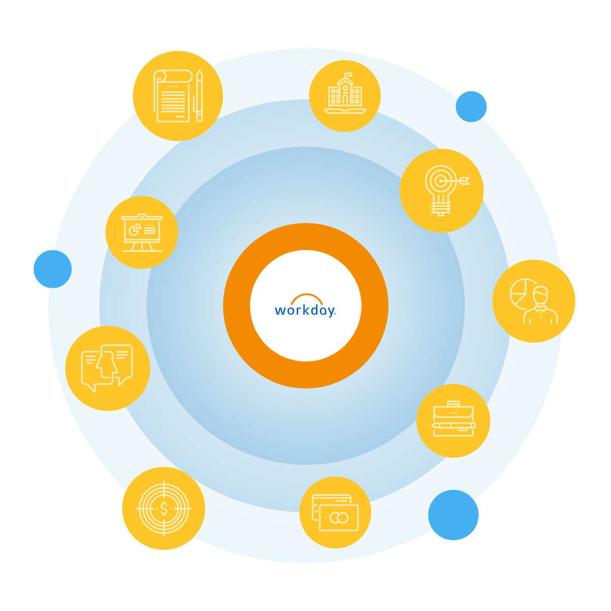 Workday integrations and customizations