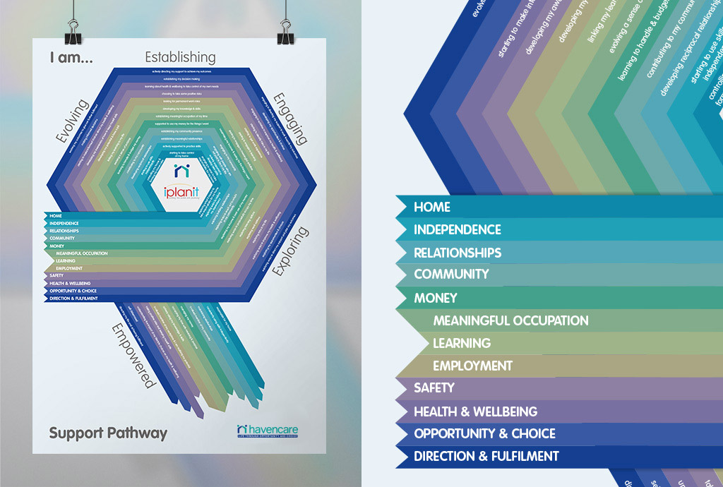 Poster design for Havencare