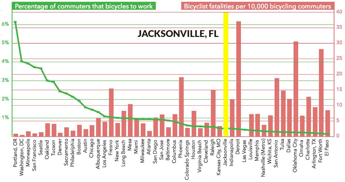 Bicycle fatalities highest in Jacksonville