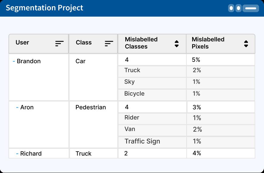 Confusion metrics calculated for a segmentation project in GT Studio Dashboard