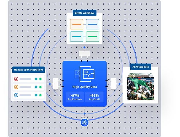 Workflow creation, high-quality annotations, and pipeline management with GT Studio
